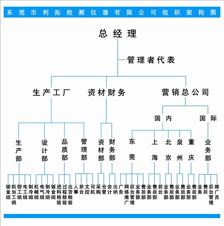 利拓检测仪器组织架构图